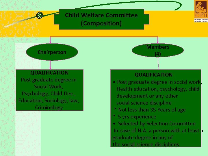 Child Welfare Committee (Composition) Chairperson QUALIFICATION Post graduate degree in Social Work, Psychology, Child