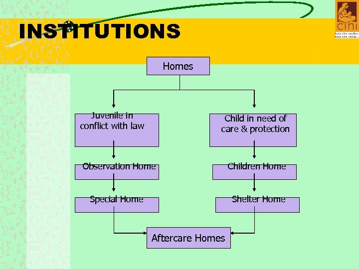INSTITUTIONS Homes Juvenile in conflict with law Child in need of care & protection