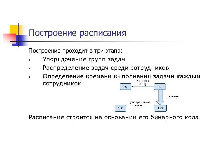 Построение расписания Построение проходит в три этапа: • Упорядочение групп задач • Распределение задач