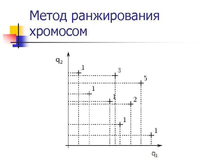 Метод ранжирования хромосом
