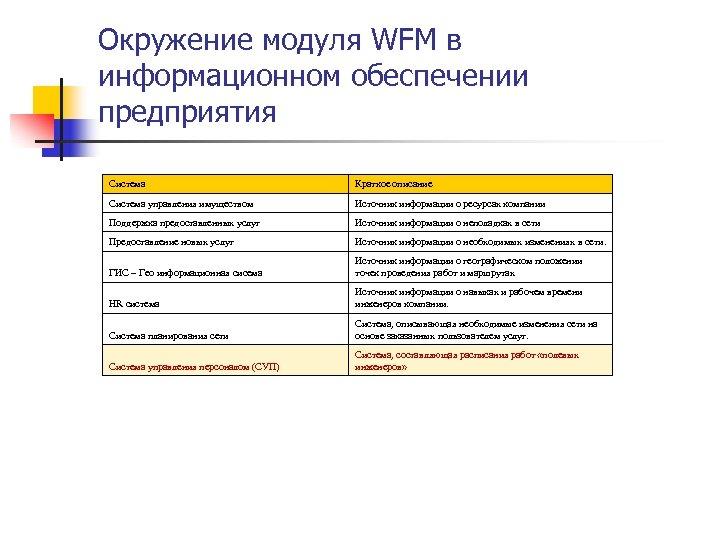 Окружение модуля WFM в информационном обеспечении предприятия Система Краткое описание Система управления имуществом Источник
