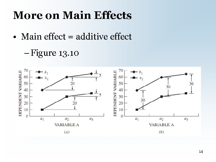 More on Main Effects • Main effect = additive effect – Figure 13. 10