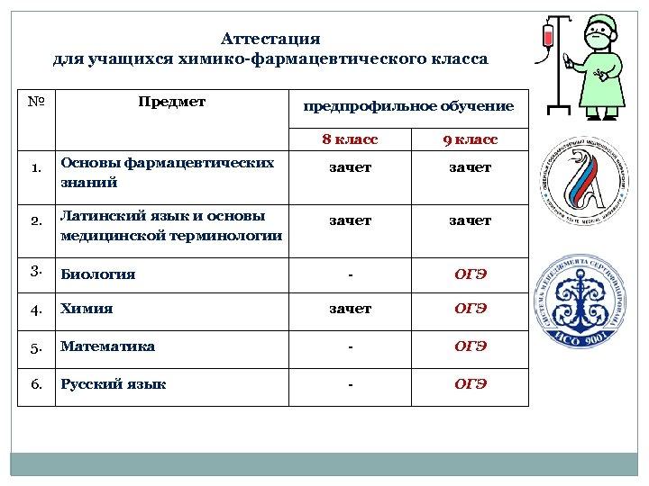Аттестация для учащихся химико-фармацевтического класса № Предмет предпрофильное обучение 8 класс 9 класс 1.