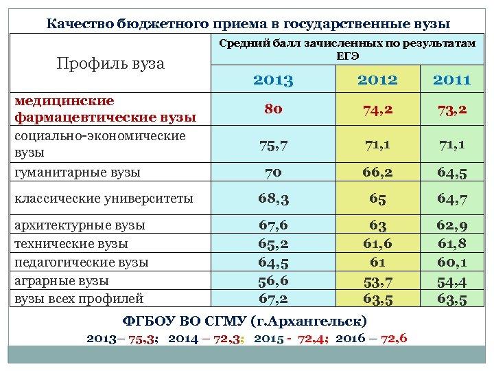 Качество бюджетного приема в государственные вузы Профиль вуза Средний балл зачисленных по результатам ЕГЭ
