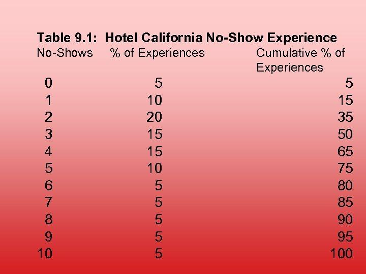 Table 9. 1: Hotel California No-Show Experience No-Shows 0 1 2 3 4 5