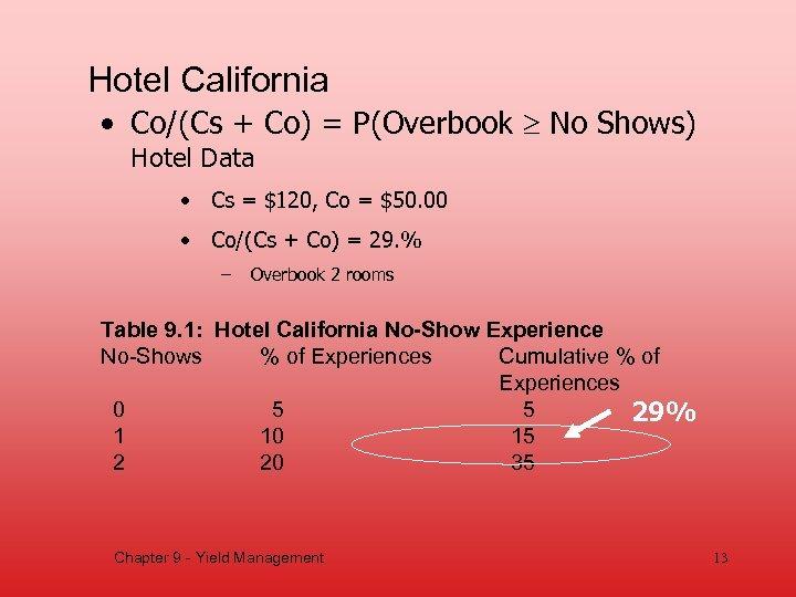 Hotel California • Co/(Cs + Co) = P(Overbook No Shows) Hotel Data • Cs