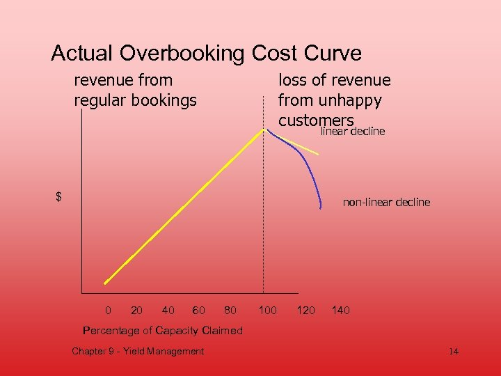 Actual Overbooking Cost Curve revenue from regular bookings loss of revenue from unhappy customers