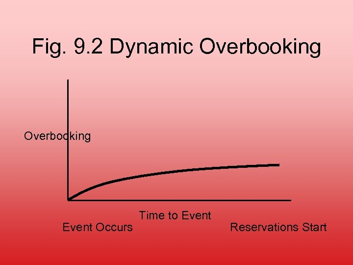 Fig. 9. 2 Dynamic Overbooking Event Occurs Time to Event Reservations Start