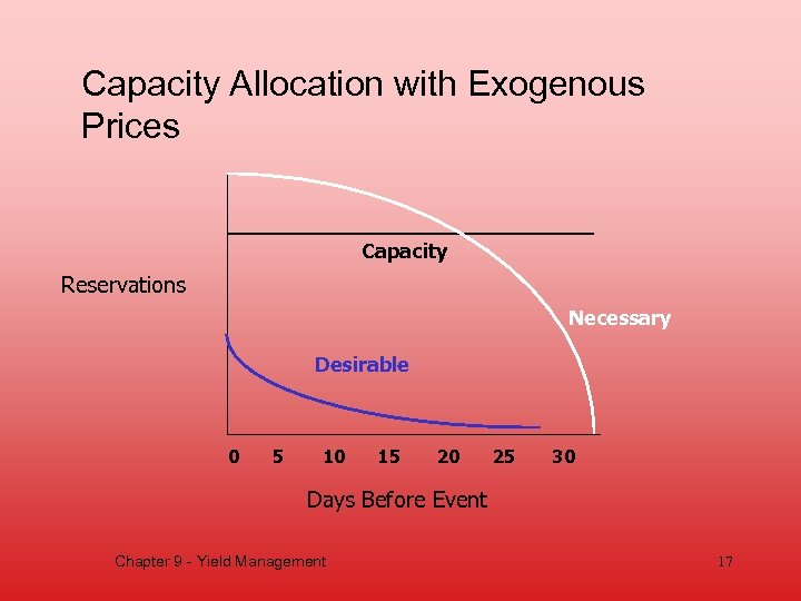 Capacity Allocation with Exogenous Prices Capacity Reservations Necessary Desirable 0 5 10 15 20