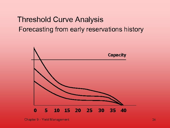 Threshold Curve Analysis Forecasting from early reservations history Capacity 0 5 10 15 20