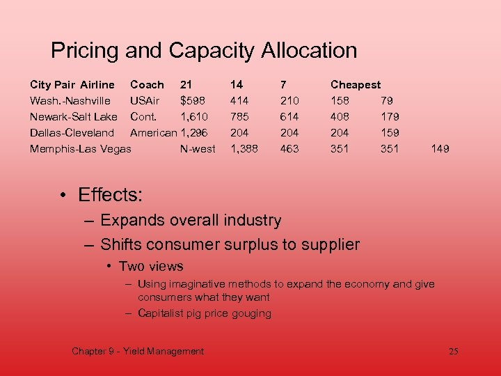 Pricing and Capacity Allocation City Pair Airline Coach 21 Wash. -Nashville USAir $598 Newark-Salt