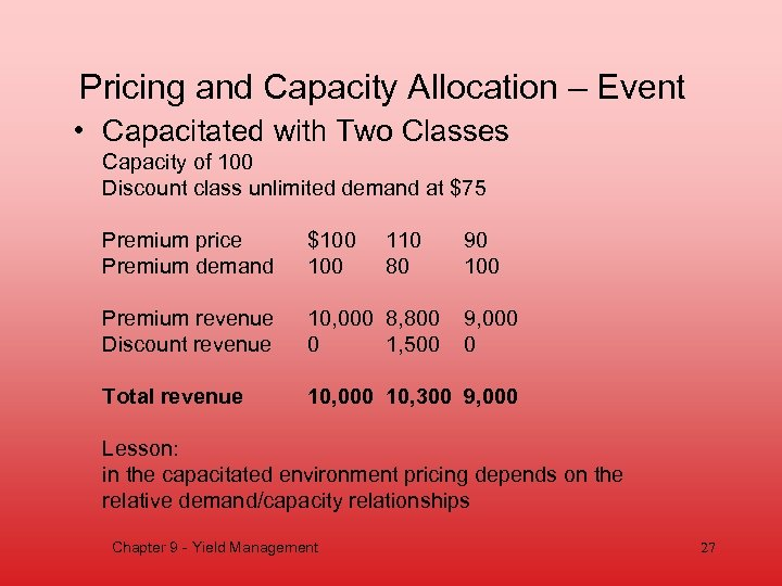 Pricing and Capacity Allocation – Event • Capacitated with Two Classes Capacity of 100