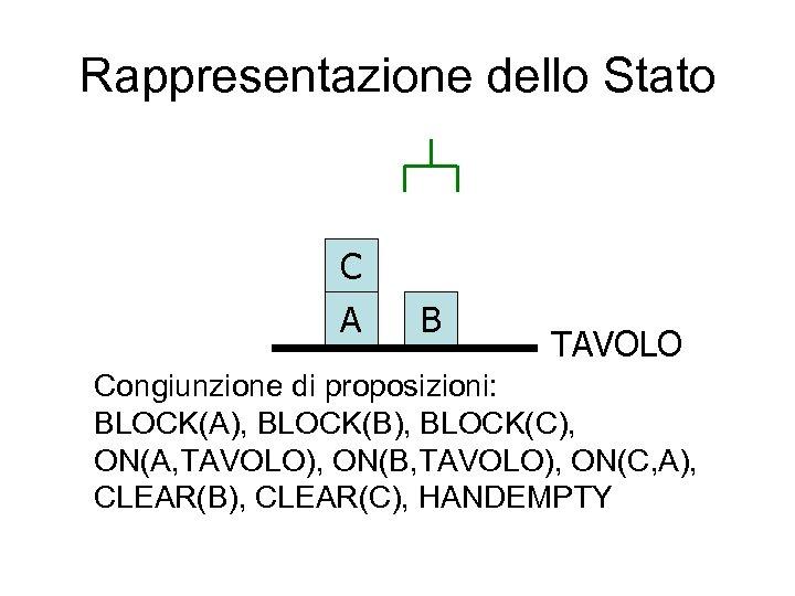 Rappresentazione dello Stato C A B TAVOLO Congiunzione di proposizioni: BLOCK(A), BLOCK(B), BLOCK(C), ON(A,