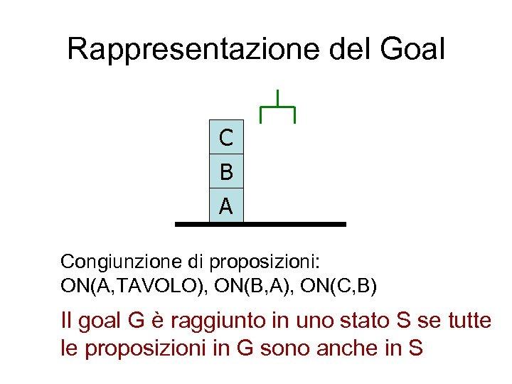Rappresentazione del Goal C B A Congiunzione di proposizioni: ON(A, TAVOLO), ON(B, A), ON(C,
