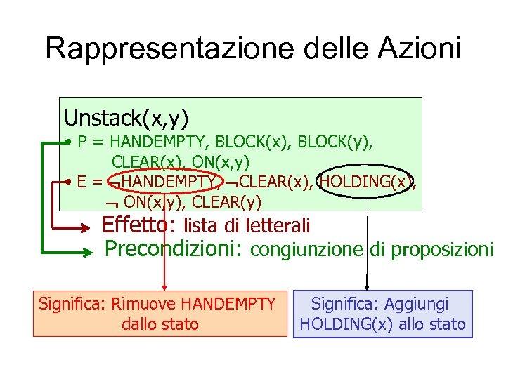 Rappresentazione delle Azioni Unstack(x, y) • P = HANDEMPTY, BLOCK(x), BLOCK(y), CLEAR(x), ON(x, y)