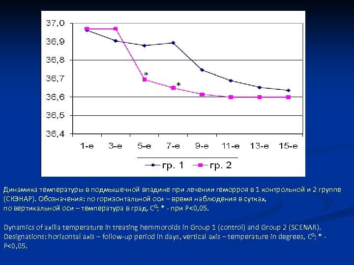 g. 1 g. 2 Динамика температуры в подмышечной впадине при лечении геморроя в 1