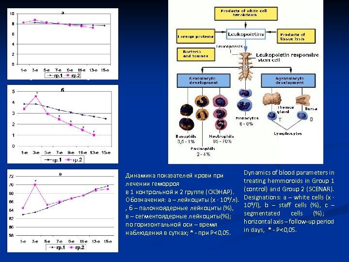 g. 1 g. 2 Dynamics of blood parameters in Динамика показателей крови при treating