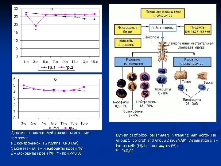 g. 1 g. 2 Динамика показателей крови при лечении геморроя в 1 контрольной и