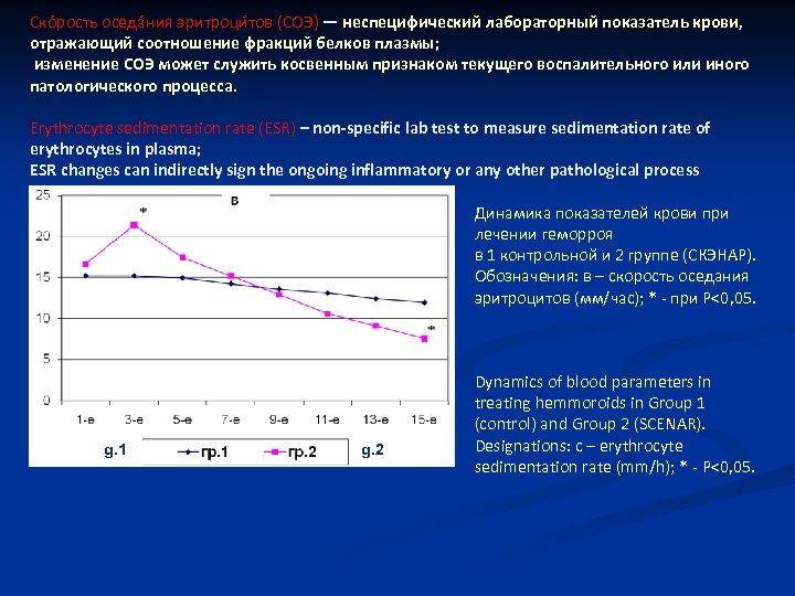 Ско рость оседа ния эритроци тов (СОЭ) — неспецифический лабораторный показатель крови, отражающий соотношение