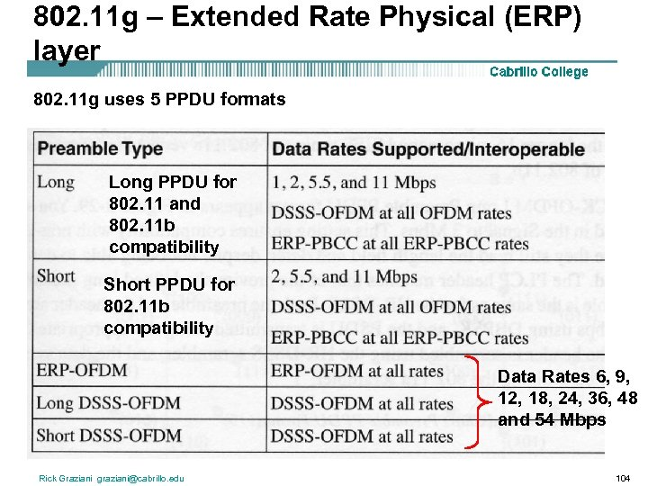 802. 11 g – Extended Rate Physical (ERP) layer 802. 11 g uses 5