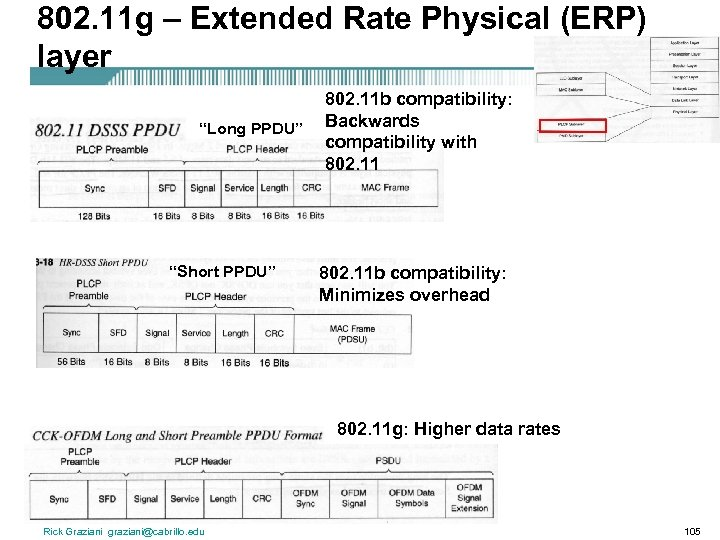 "802. 11 g – Extended Rate Physical (ERP) layer ""Long PPDU"" ""Short PPDU"" 802."