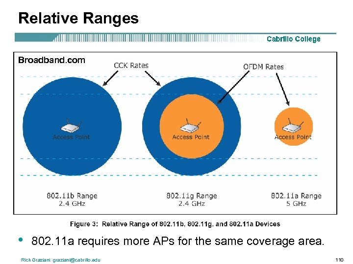 Relative Ranges Broadband. com • 802. 11 a requires more APs for the same