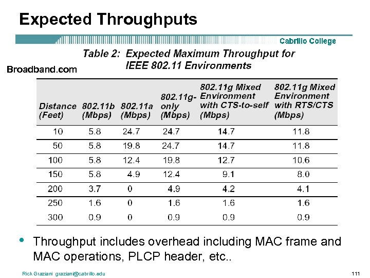Expected Throughputs Broadband. com • Throughput includes overhead including MAC frame and MAC operations,