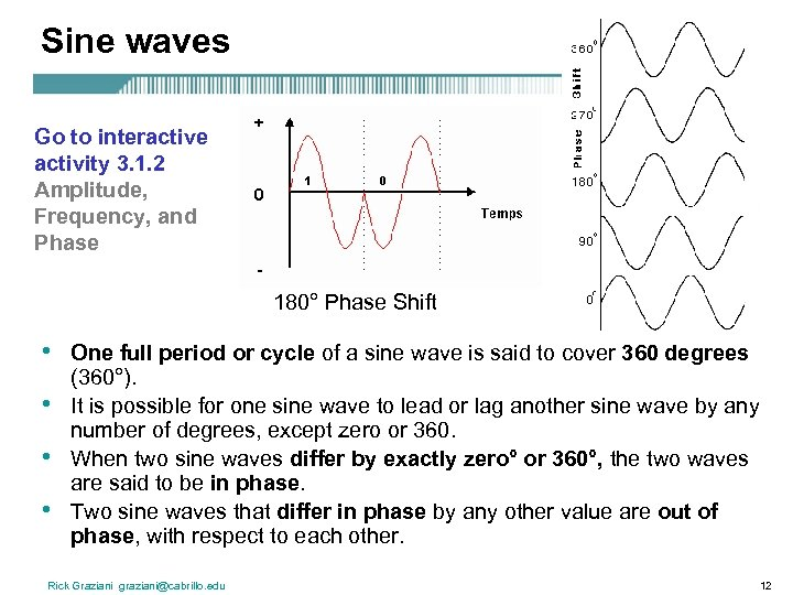Sine waves Go to interactive activity 3. 1. 2 Amplitude, Frequency, and Phase 180°