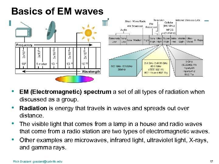 Basics of EM waves • • EM (Electromagnetic) spectrum a set of all types