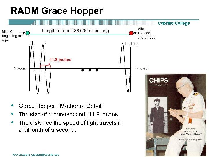 "RADM Grace Hopper • • • Grace Hopper, ""Mother of Cobol"" The size of"