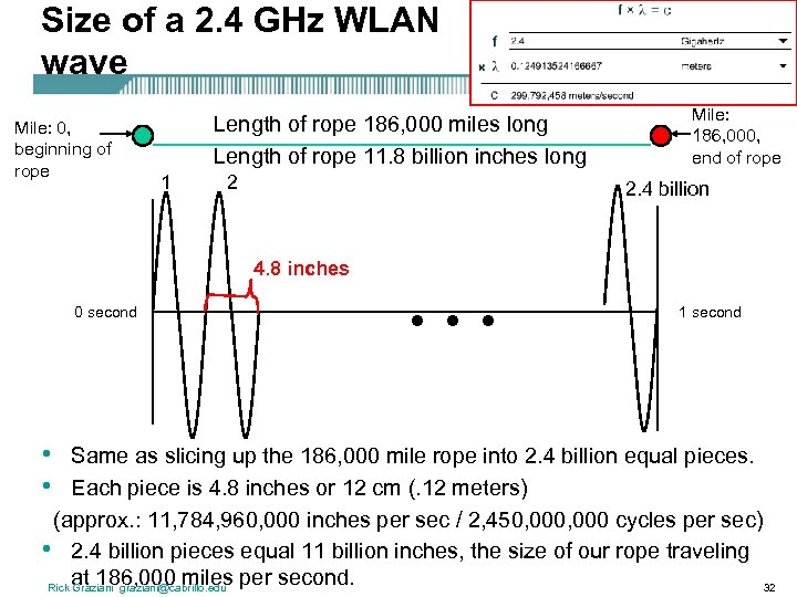 Size of a 2. 4 GHz WLAN wave Mile: 0, beginning of rope Length