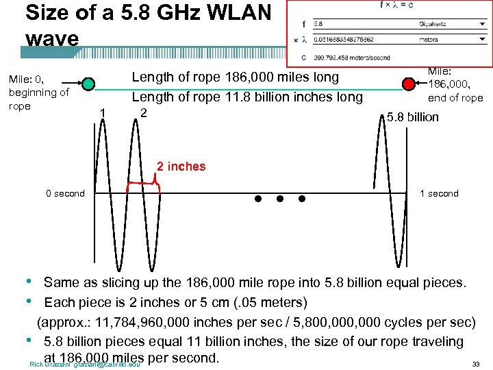 Size of a 5. 8 GHz WLAN wave Mile: 0, beginning of rope Length
