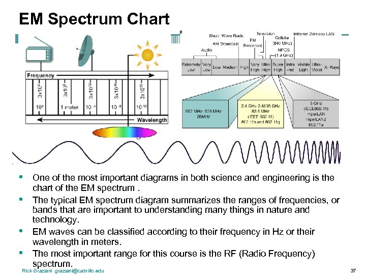 EM Spectrum Chart • • One of the most important diagrams in both science