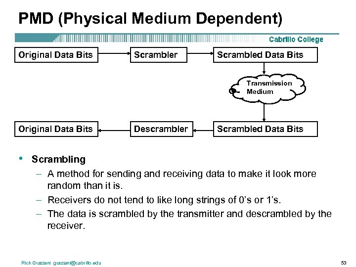PMD (Physical Medium Dependent) Original Data Bits Scrambler Scrambled Data Bits Transmission Medium Original
