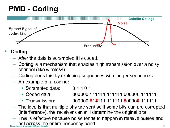 PMD - Coding Noise Spread Signal of coded bits • Frequency Coding – After