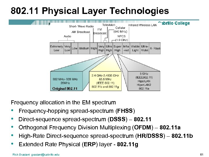 802. 11 Physical Layer Technologies Original 802. 11 Frequency allocation in the EM spectrum