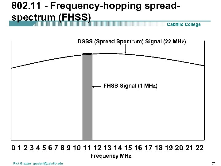 802. 11 - Frequency-hopping spreadspectrum (FHSS) DSSS (Spread Spectrum) Signal (22 MHz) FHSS Signal