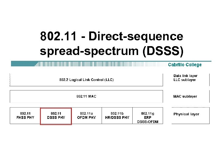 802. 11 - Direct-sequence spread-spectrum (DSSS)