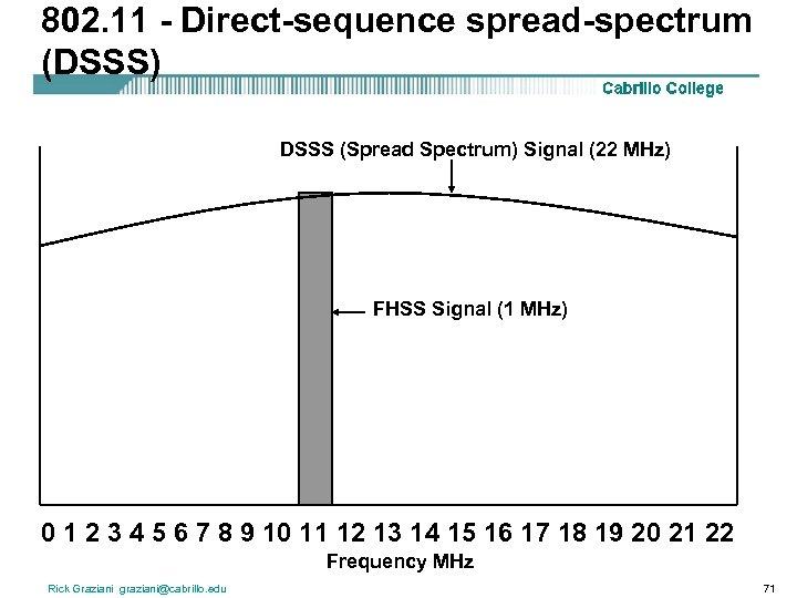 802. 11 - Direct-sequence spread-spectrum (DSSS) DSSS (Spread Spectrum) Signal (22 MHz) FHSS Signal