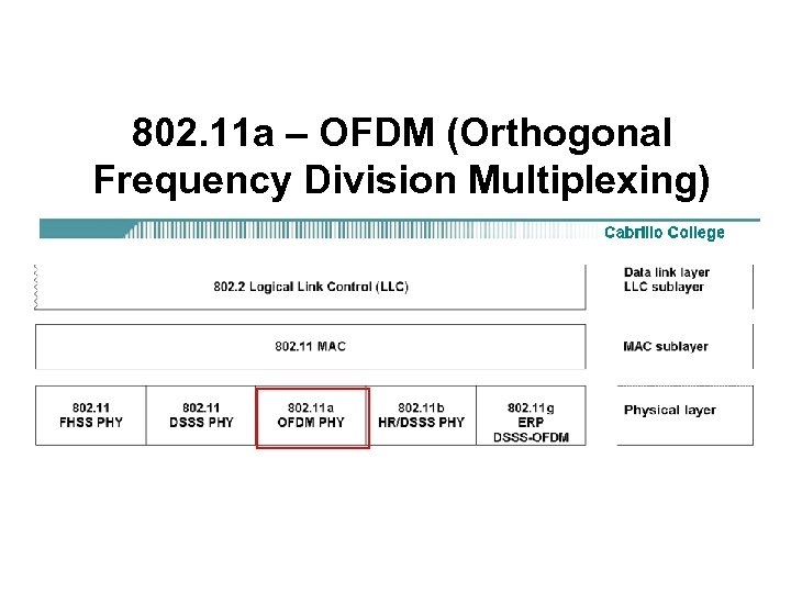 802. 11 a – OFDM (Orthogonal Frequency Division Multiplexing)