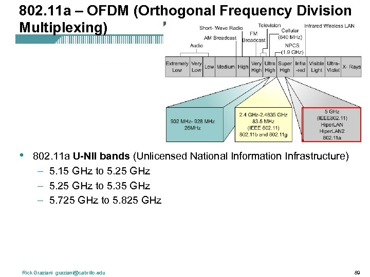 802. 11 a – OFDM (Orthogonal Frequency Division Multiplexing) • 802. 11 a U-NII