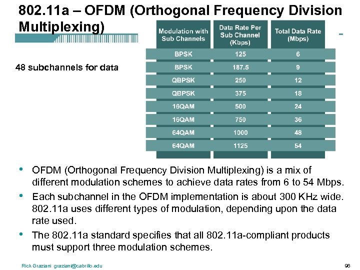 802. 11 a – OFDM (Orthogonal Frequency Division Multiplexing) 48 subchannels for data •