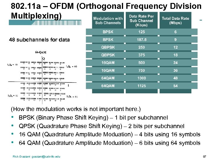 802. 11 a – OFDM (Orthogonal Frequency Division Multiplexing) 48 subchannels for data (How