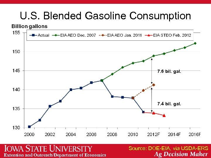 U. S. Blended Gasoline Consumption 7. 6 bil. gal. 7. 4 bil. gal. Source: