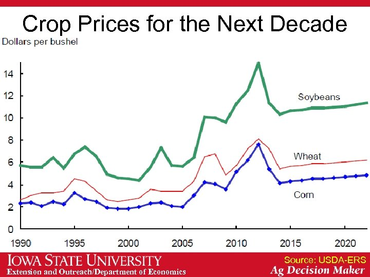 Crop Prices for the Next Decade Source: USDA-ERS Extension and Outreach/Department of Economics