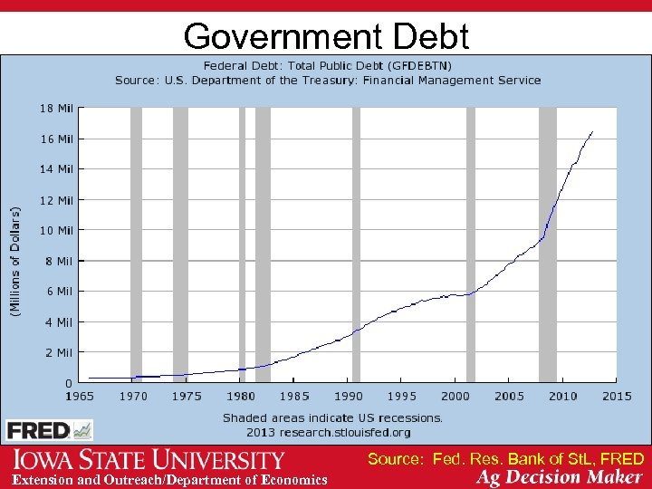 Government Debt Source: Fed. Res. Bank of St. L, FRED Extension and Outreach/Department of