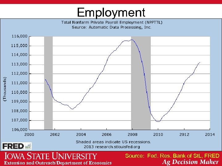 Employment Source: Fed. Res. Bank of St. L, FRED Extension and Outreach/Department of Economics