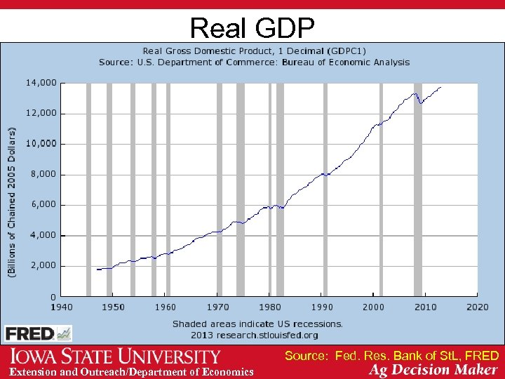 Real GDP Source: Fed. Res. Bank of St. L, FRED Extension and Outreach/Department of