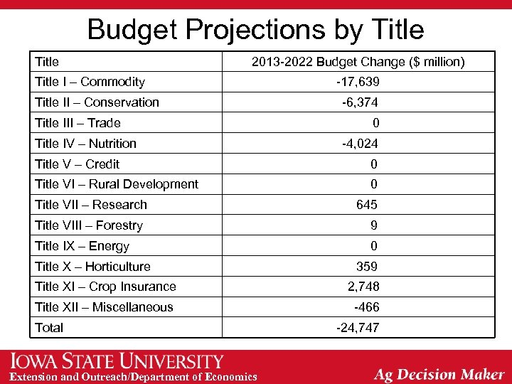 Budget Projections by Title 2013 -2022 Budget Change ($ million) Title I – Commodity