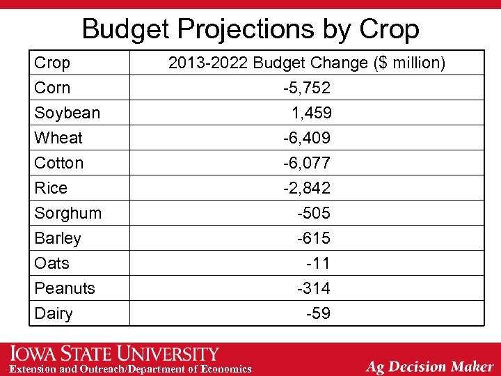 Budget Projections by Crop Corn Soybean Wheat 2013 -2022 Budget Change ($ million) -5,